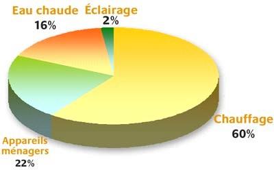 graphique_electricite_maisonjpg - Consommation Electrique D Une Maison